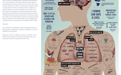 A Systems views of Organ Donation. Exploring complexity within the Canadian organ donation system