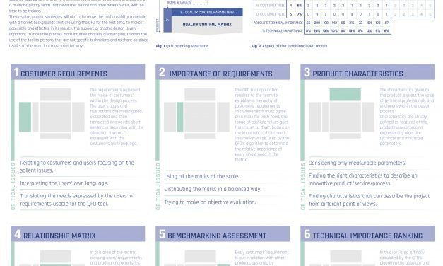 Visual explanation of Quality Function Deployment. Strategies to improve the QFD decision-making tool's usability