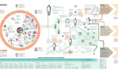 Systemic Design Education at the National Institute of Design
