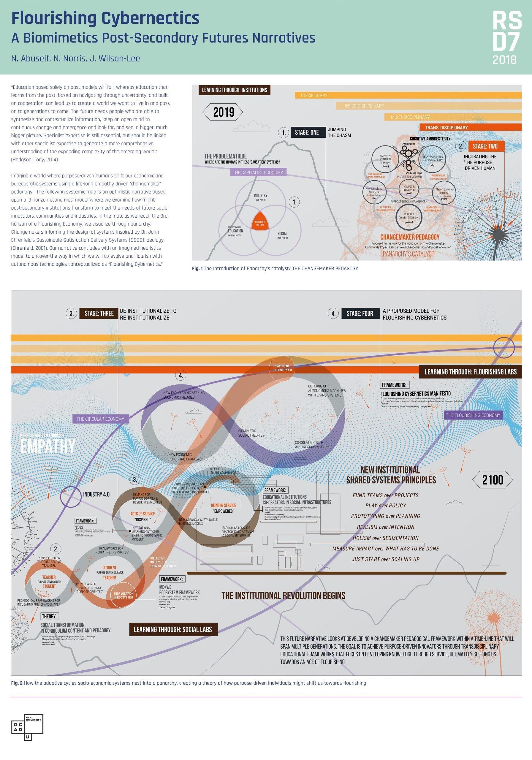 Flourishing Cybernetics systems map
