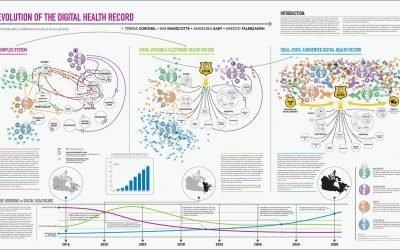 Evolution of the Digital Health Record