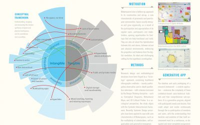 The Interior of Innovation: Framing complexity in co-making spaces