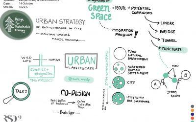 Urban Strategy of Bio-corridor in Cities