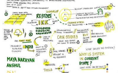 Methodology for designing alternative ecosystem for restoring indigenous knowledge of smallholder communities in India