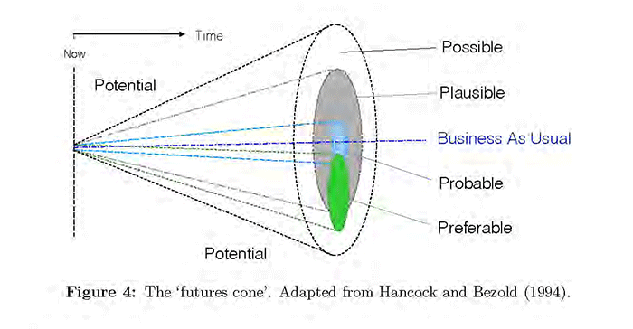Voros futures cone