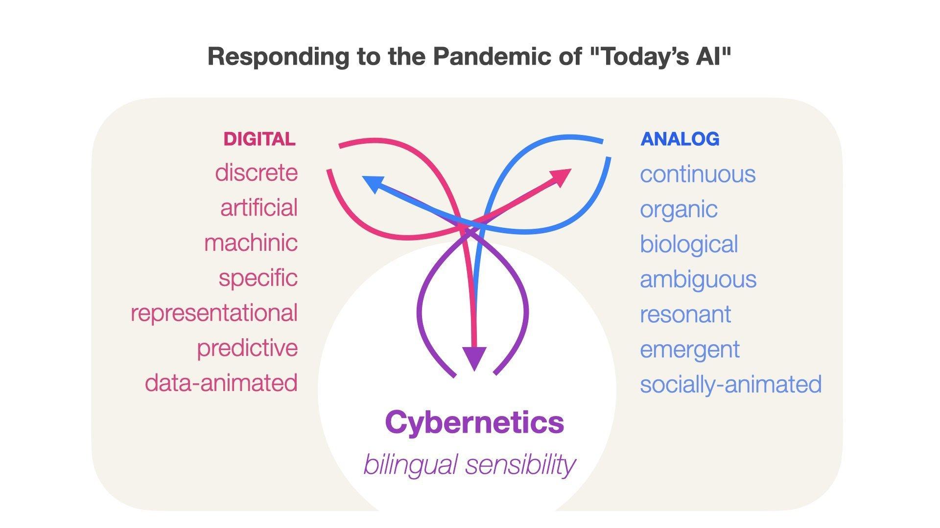 Cybernetics digital vs analogue concept
