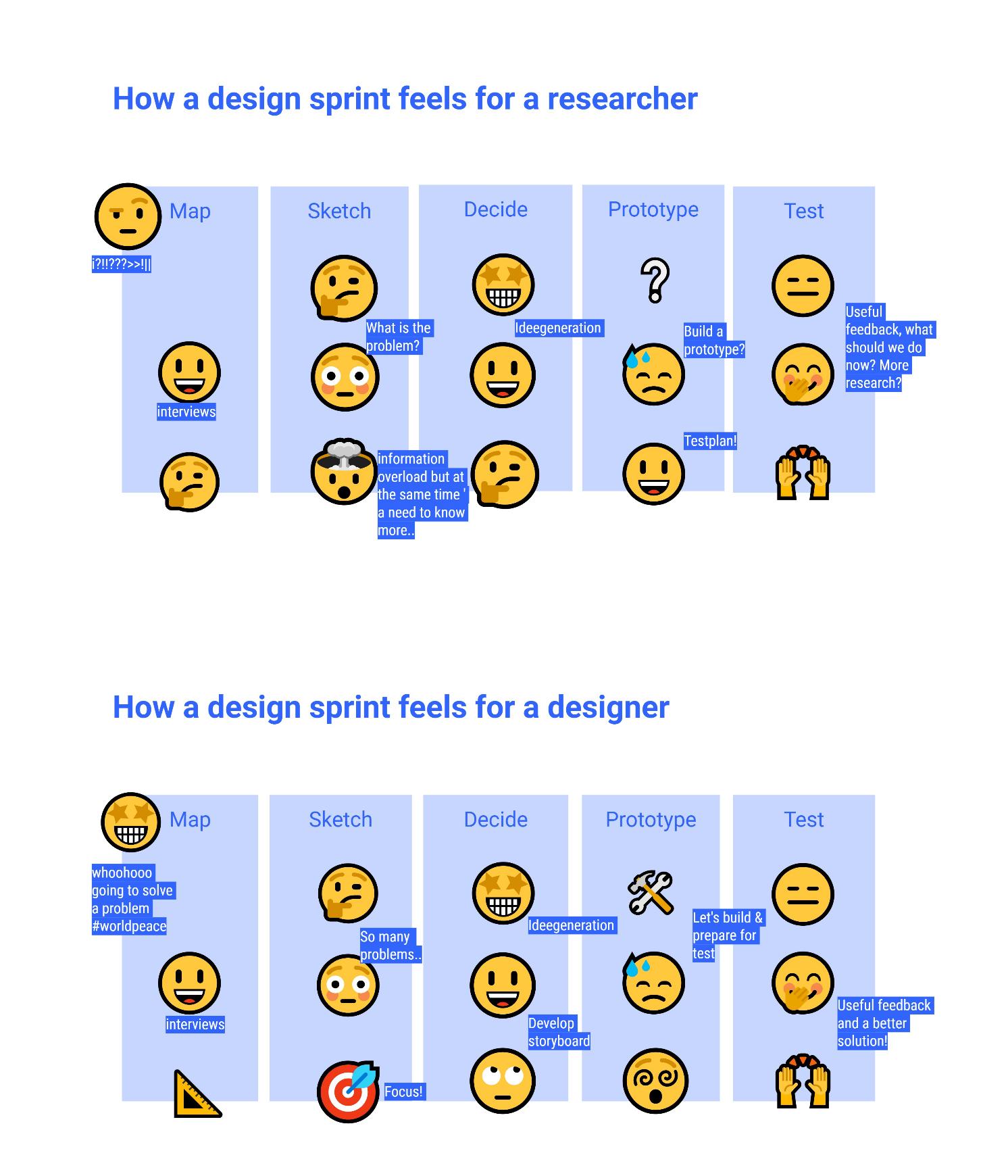 Design sprint on energy transistion