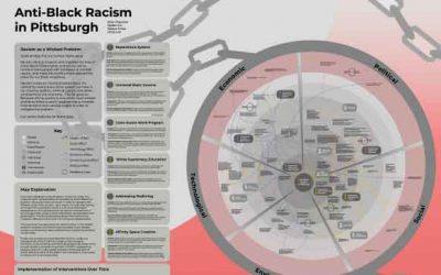 Anti-Black Racism in Pittsburgh